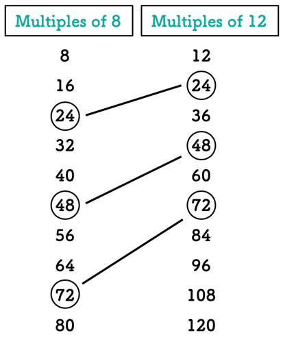 common multiples of 8 and 12 are 24, 48, and 72