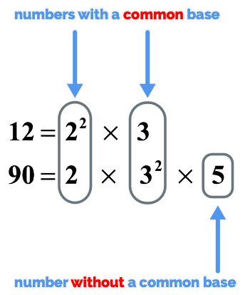 12 = 2^2*3 while 90 = 2*3^2*5