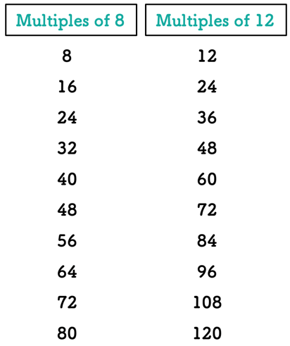 multiples of 8 and 12