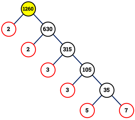 An illustration showing the prime factor tree of 1,260.
