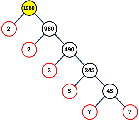 An illustration showing the prime factor tree of 1,1960.