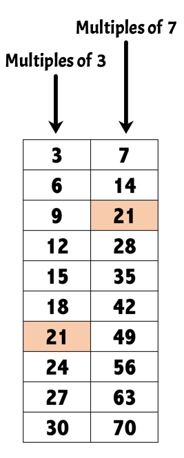 multiples of three and seven