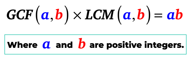 "the GCF of positive integers a and b multiplied to the LCM of positive integers a and is equal to the product of just ""a"" and ""b""."