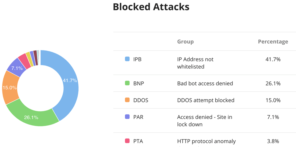 sucuri-blocked-attacks