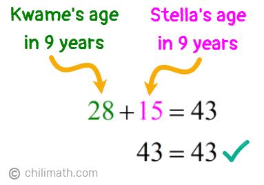 28+15=43 → 43=43