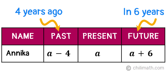 A table showing Annika's age 4 years ago as a-4, her present age as a, and her age in 6 years as a+6.