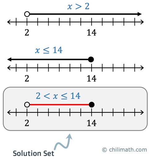 the compound inequality is graphed on the number line: all values of x greater than 2 but less than or equal to 14