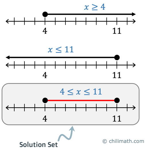 x is between 4 and 11 and including the endpoints 4 and 11