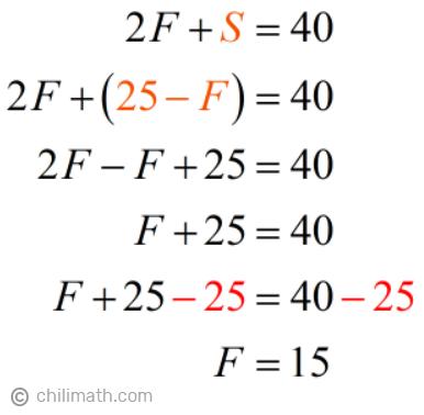 2F+S=40 → 2F+(25-F)=40 → F=15