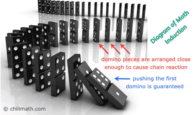 Illustration of Mathematical Induction with the use of Falling Dominoes
