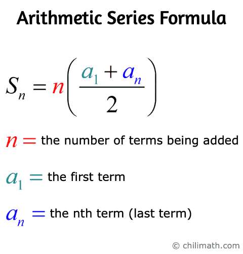 The Arithmetic Series Formula also known as the Partial Sum Formula. Sn = n(a1+an)/2 where n=the number of terms being added, a1=the first term, an=the last term
