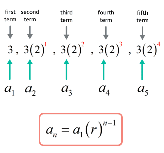 a sub n equals a sub 1 times r raised to n minus one