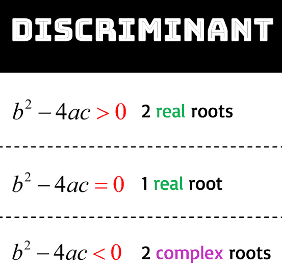if b^2-4ac>0 then there are 2 real roots. if b^2-4ac=0 then there is 1 real root. of b^2-4ac <0 then there are 2 complex roots.