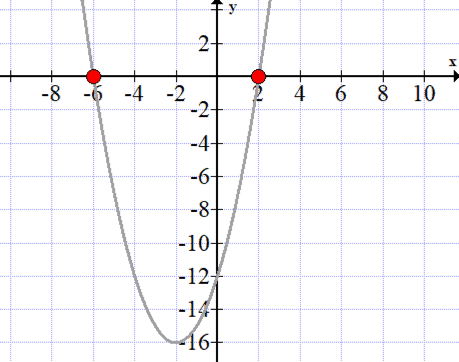 graph of f(x)=x^2+4x-12 where the x-intercepts are -6 and 2