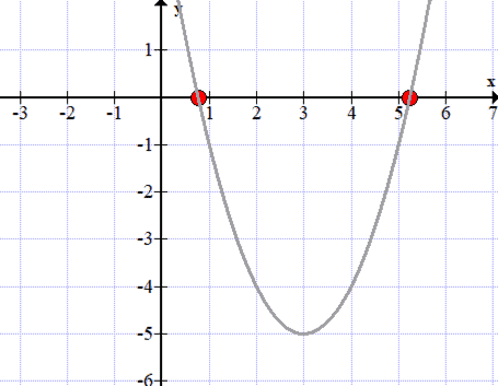 the graph of f(x)=x^2-6x+4 is a parabola that opens upward with x intercepts at 3+sqrt(5) and 3-sqrt(5)